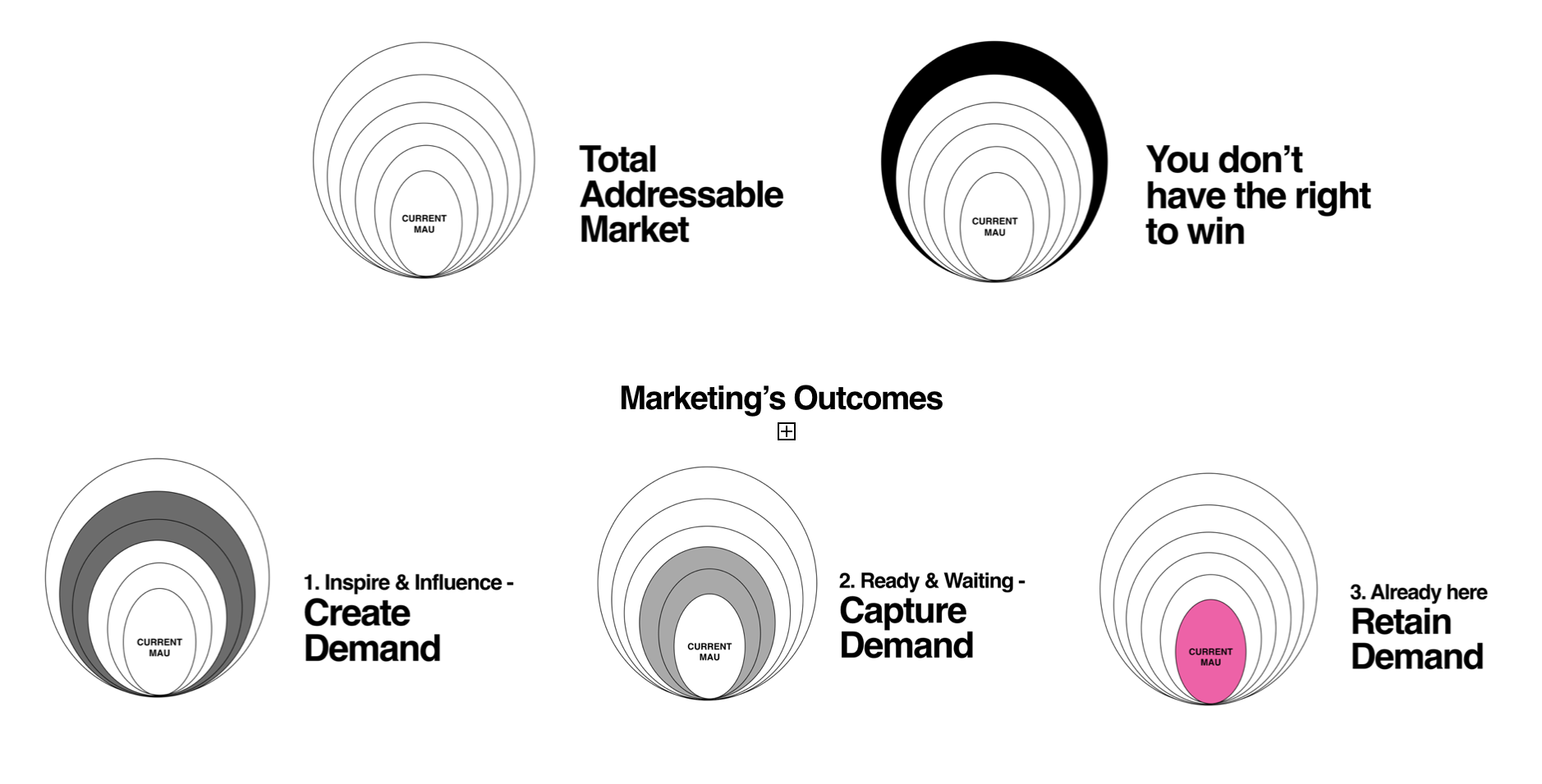 Don't Confuse Marketing's Outcomes From Its Outputs