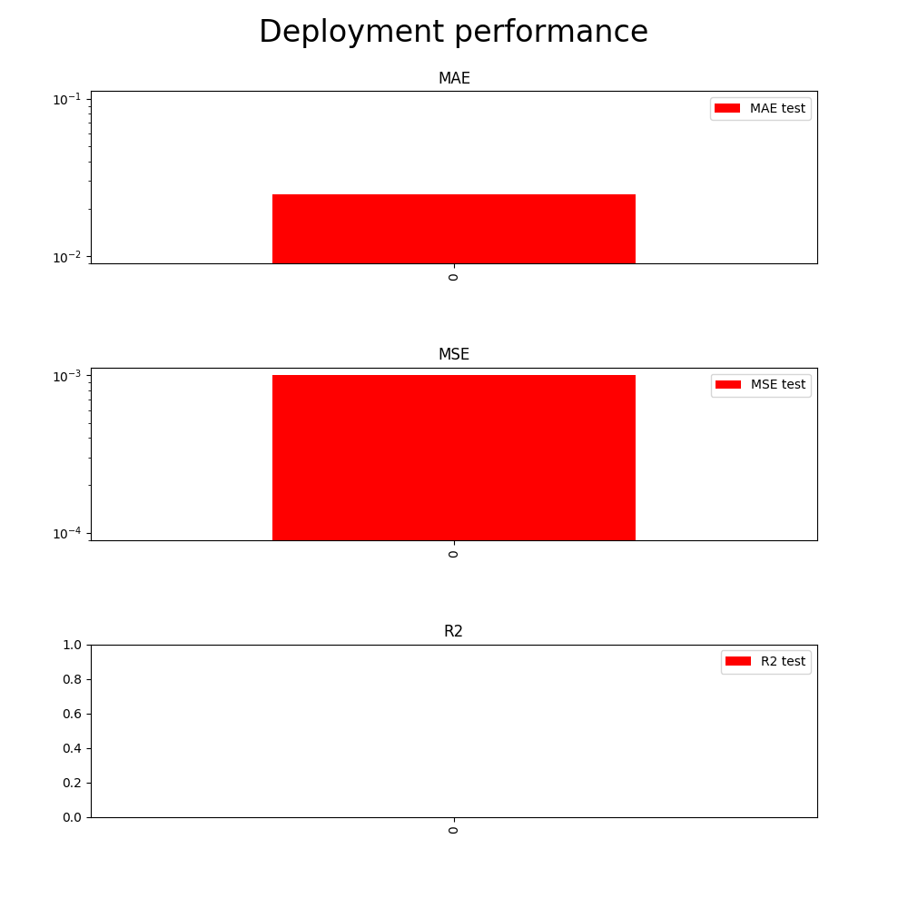 Tested deployment performance matches evaluation results
