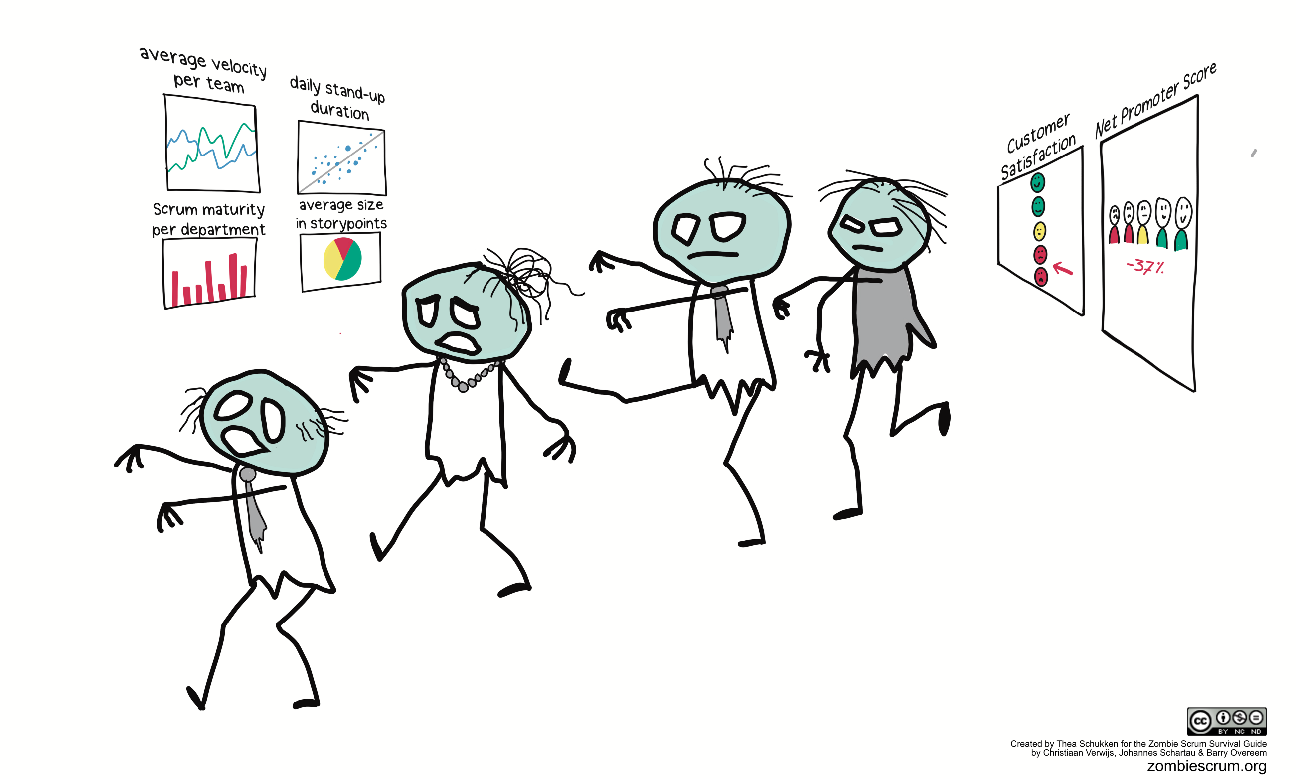 How the Efficiency Mindset Leads to Zombie Scrum