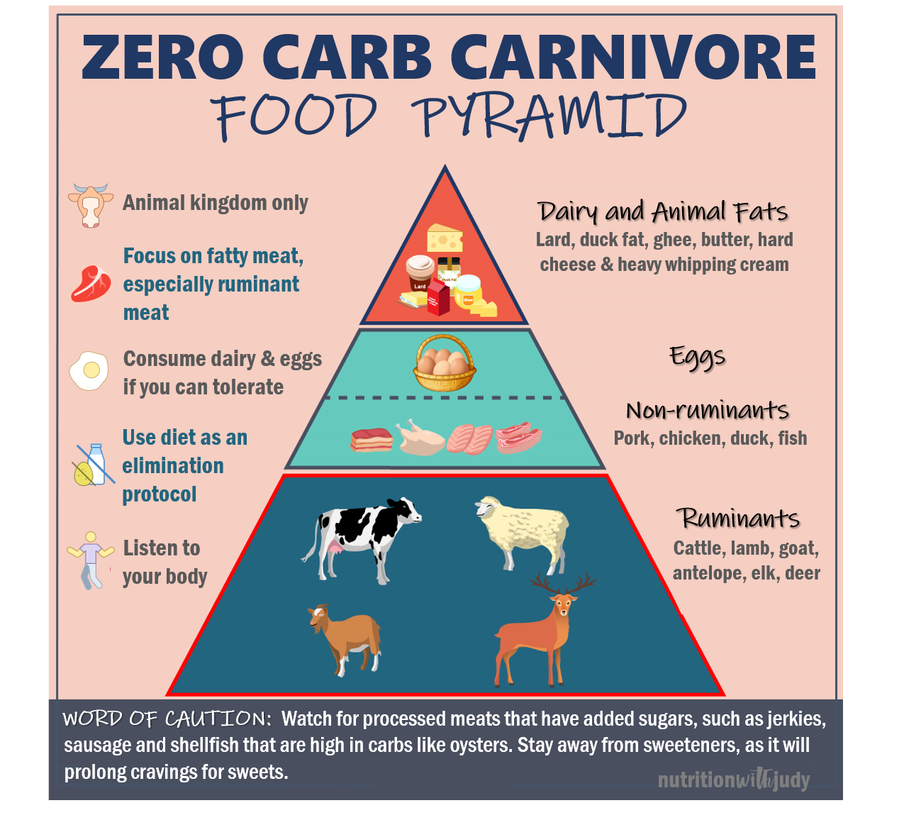 Carnivore Diet for Beginners — How to Start the Zero