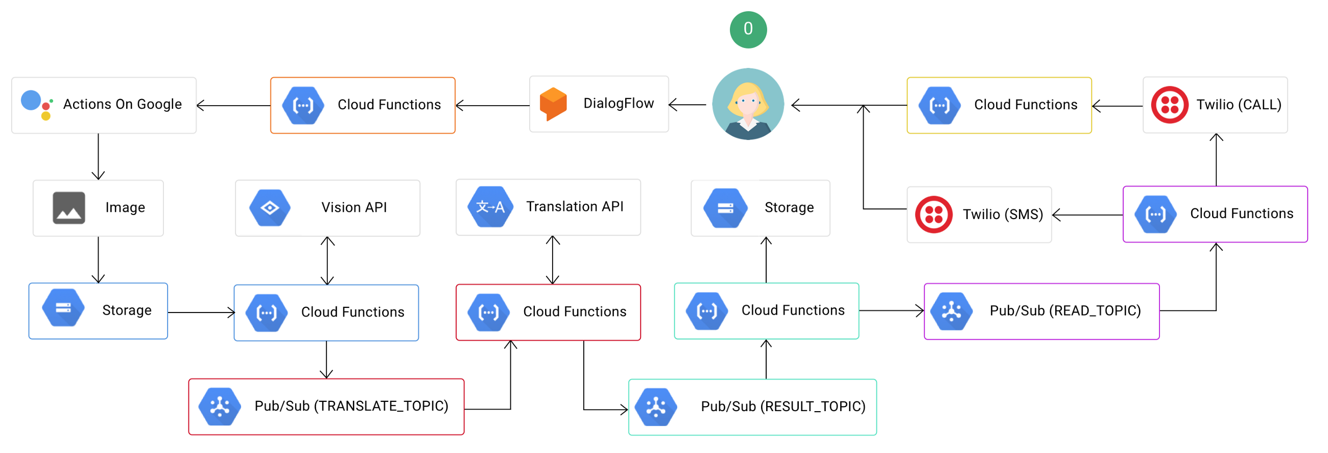How To Get Started With Google Cloud Infrastructure U2013 Web Manual Guide