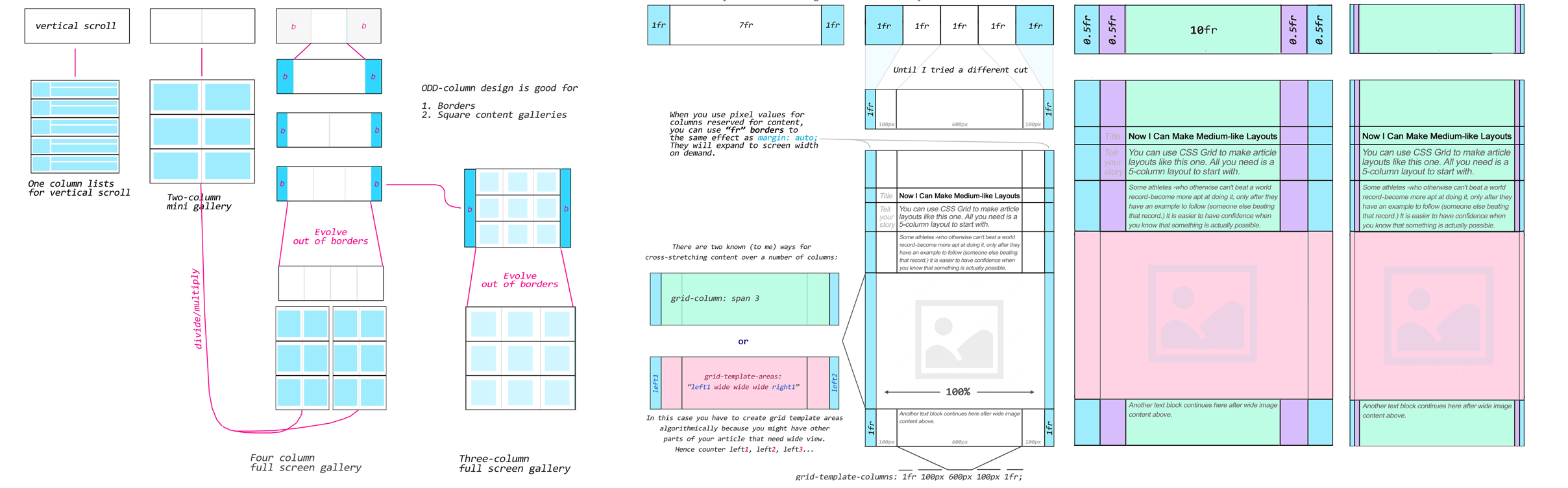 Css Grid Layout Multiply Conquer Or How To Actually Design