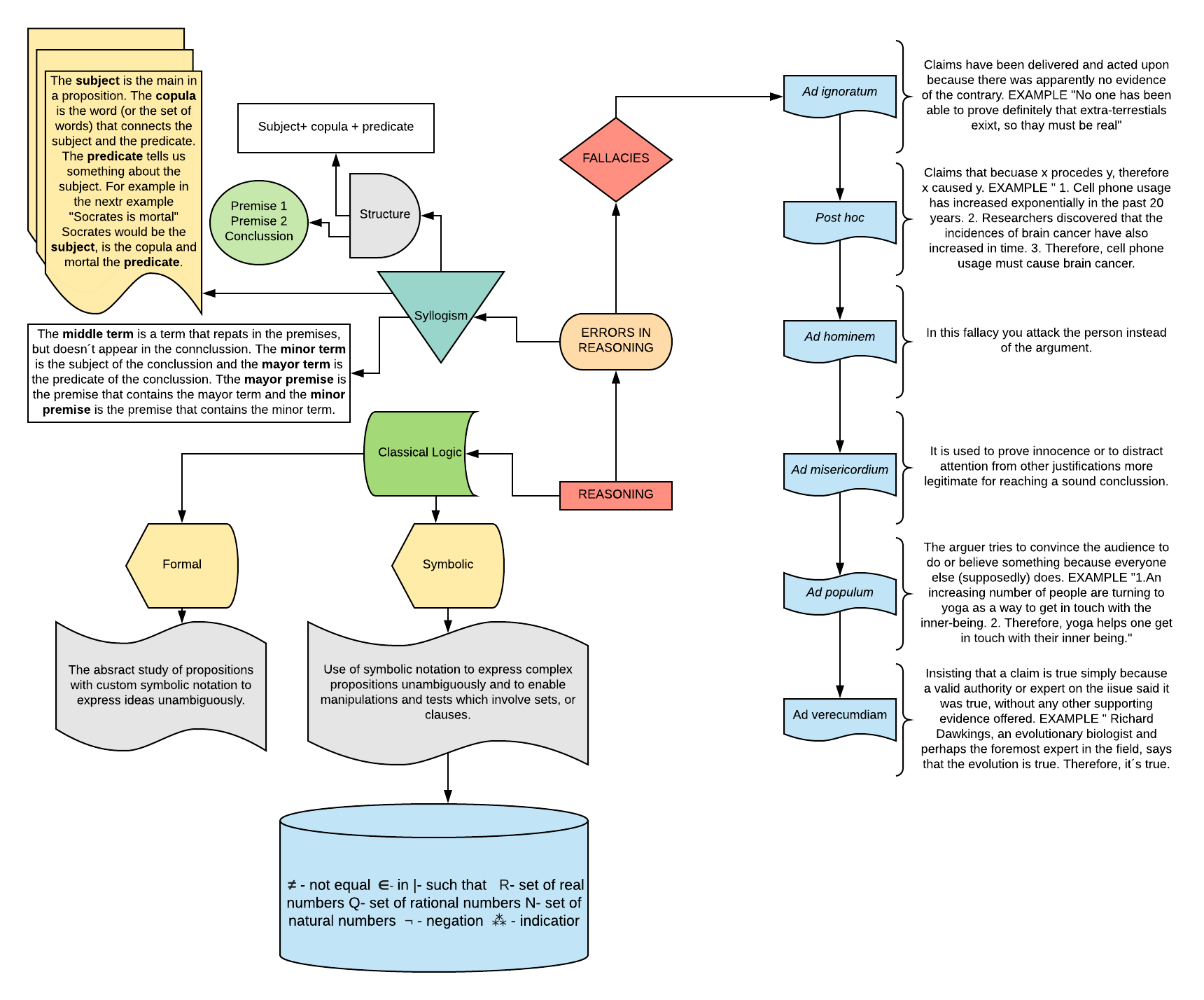 Concept Map On Logic And Errors In Reasoning The Paths Of