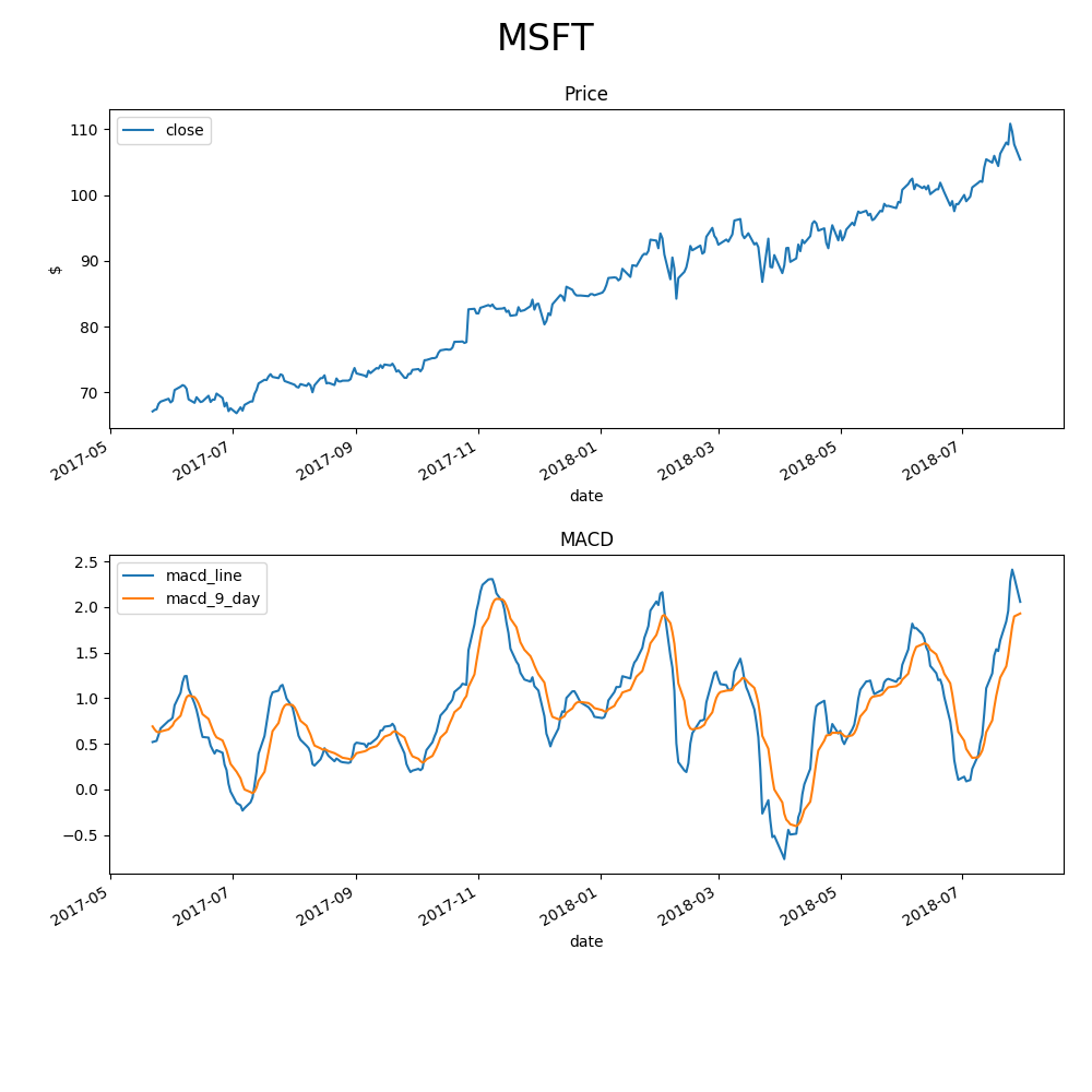 MACD of stock price