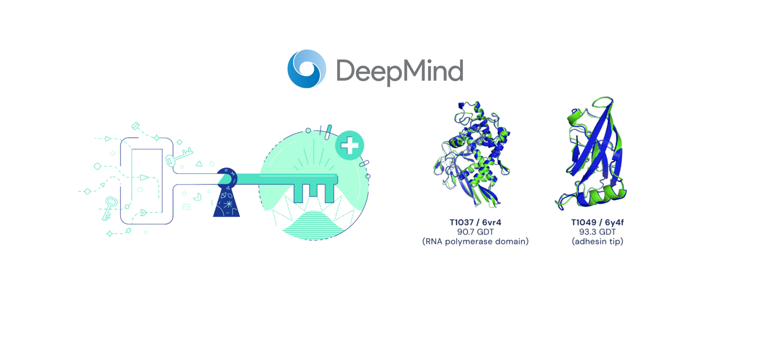 'Biology's ImageNet Moment'—DeepMind Says Its AlphaFold Has Cracked a 50-Year-Old Biology…