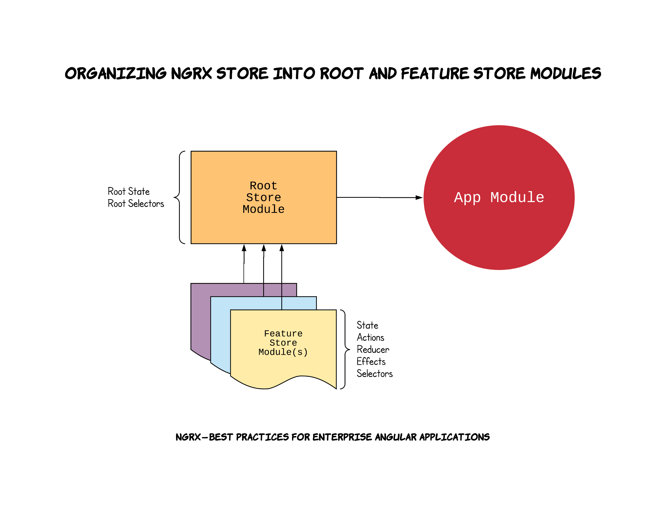 Ngrx Best Practices For Enterprise Angular Applications Design Environment At Both Platform Layout And Wiring Schematic