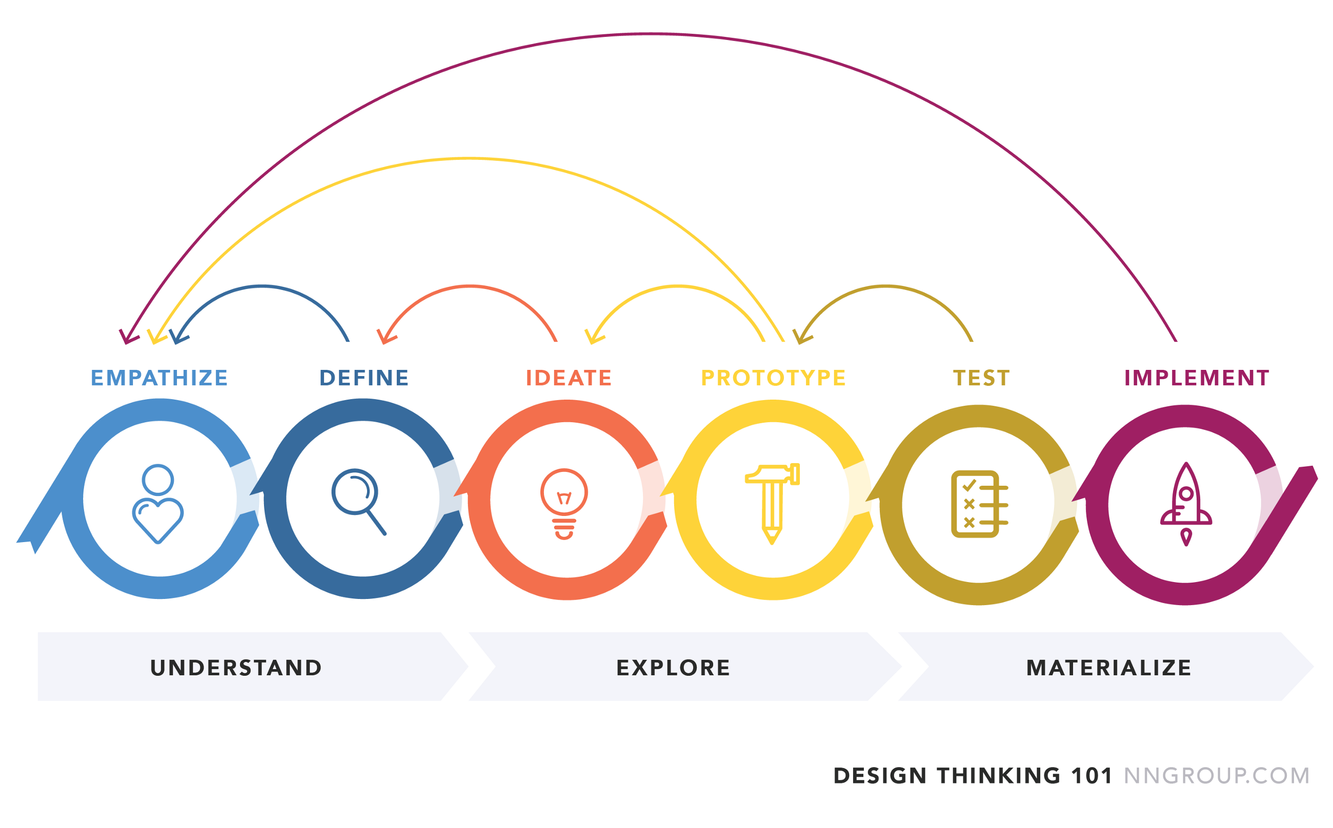 The role of the sole UX Designer in an Agile Product Team
