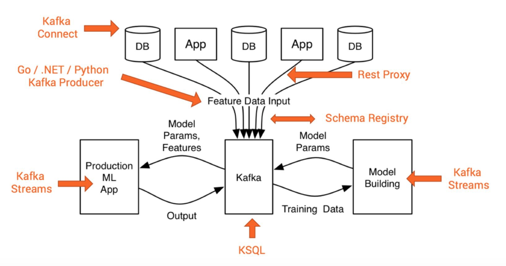 Top 5 Apache Kafka Online Training Courses and Certifications