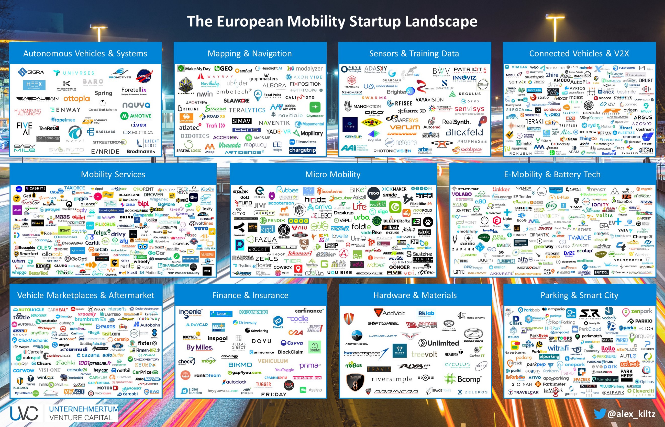 The European Mobility Startup Landscape – The Urban Mobility Blog