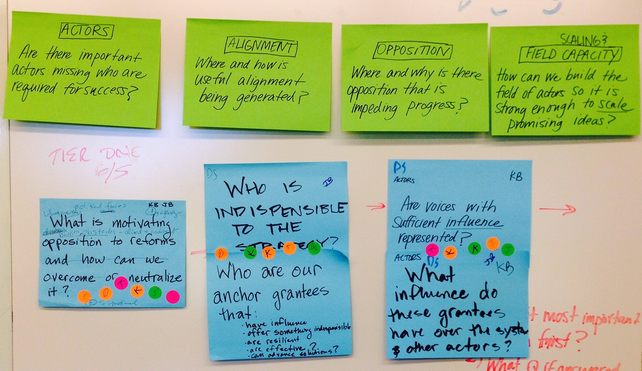 Oh For The Love Of Sticky Notes The Changing Role Of Evaluators Who