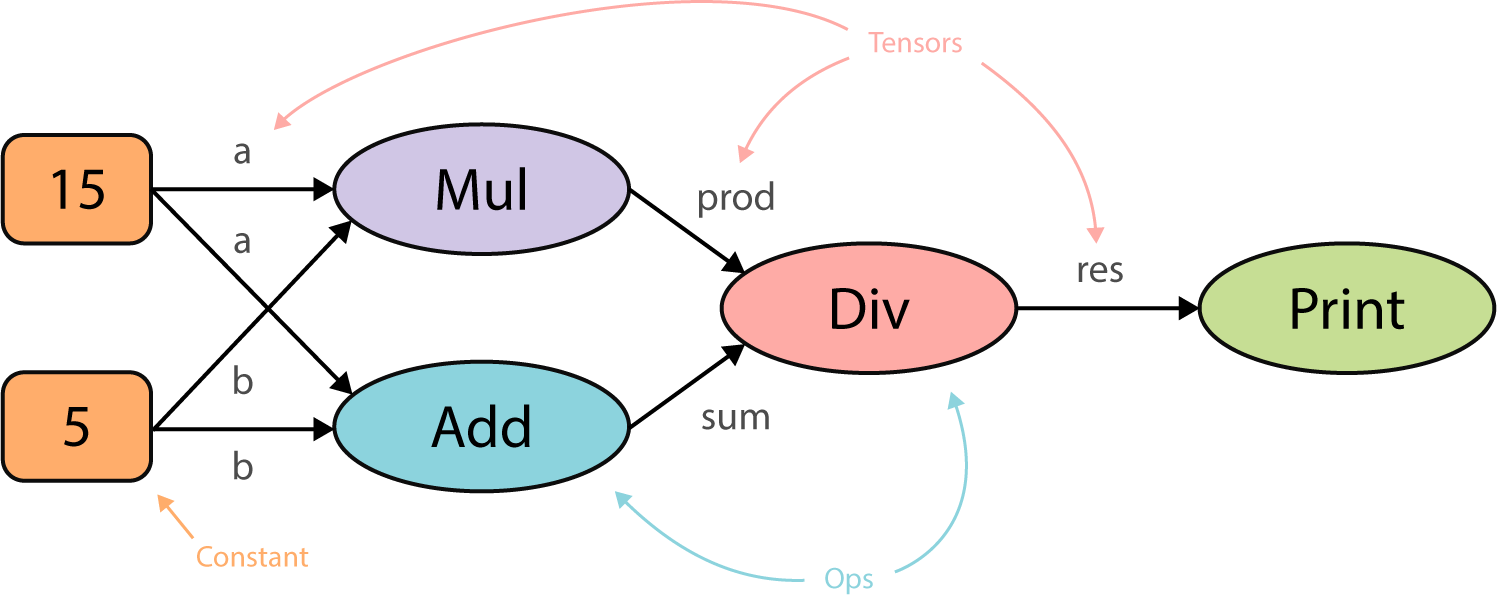 Understand TensorFlow by mimicking its API from scratch