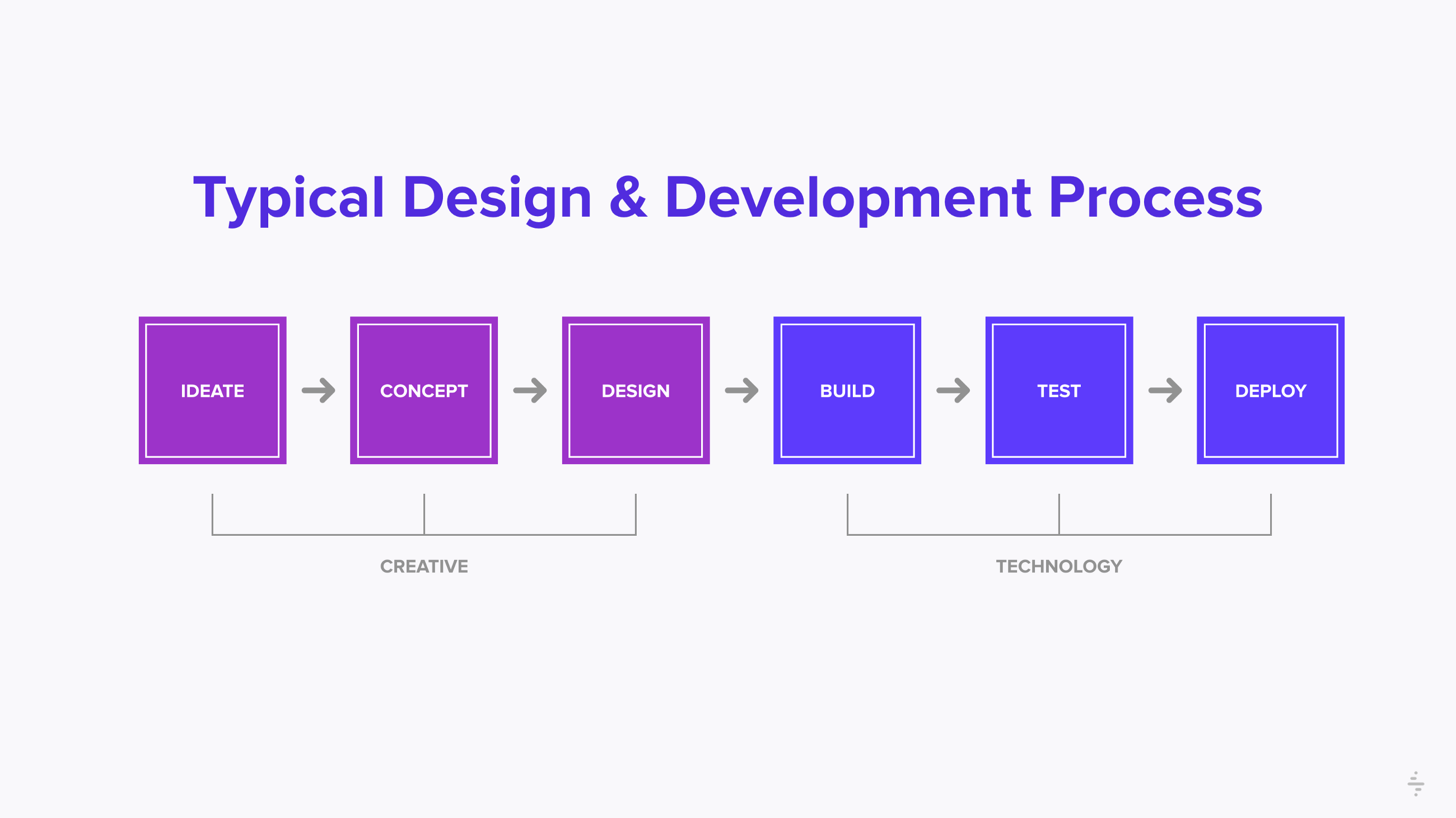 Typical Design and Development process