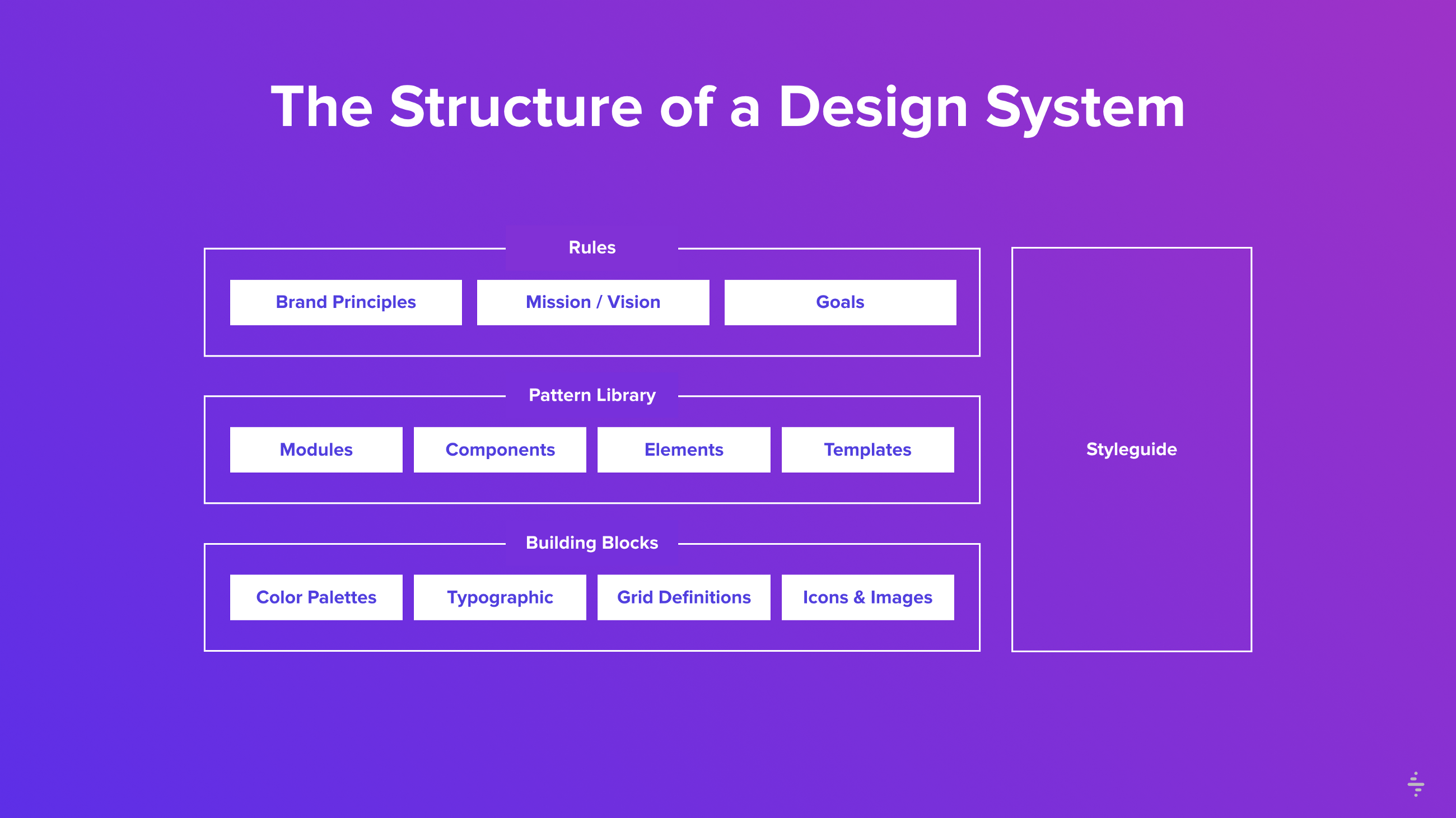 Typical structure of a Design System