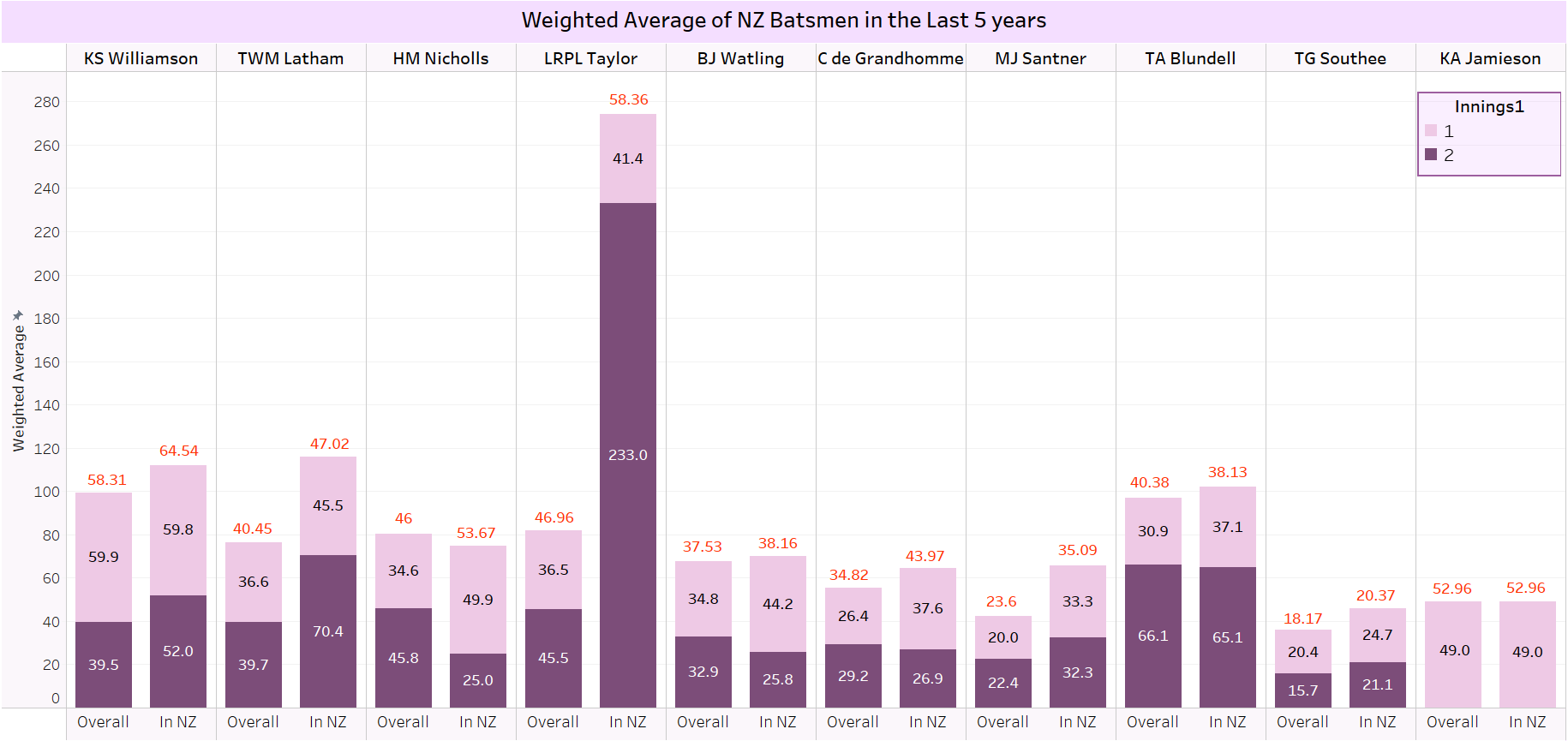 Weighted Batting Averages of New Zealand Batsmen in the last 5 years