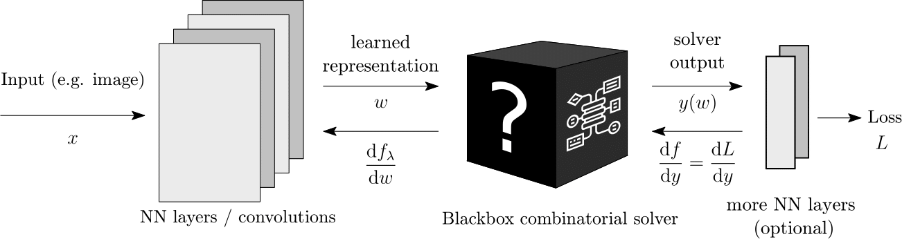 We imagine a blackbox solver as an architectural module for deep learning that we can simply plug in.