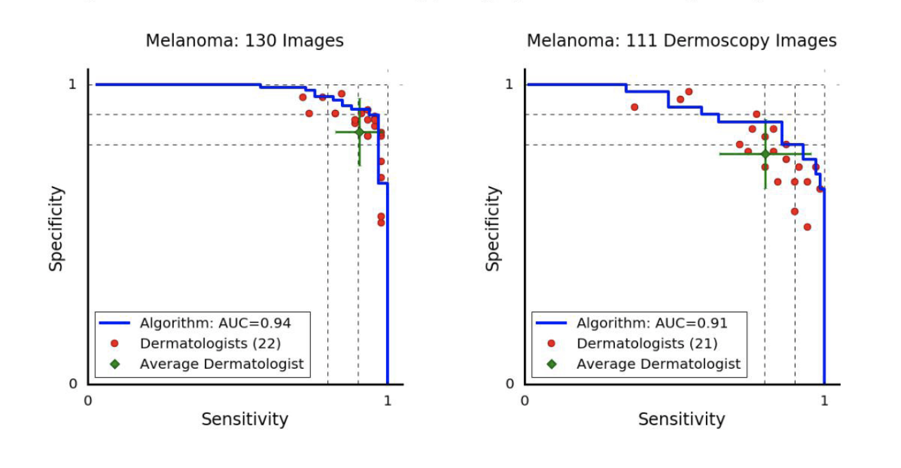 The melanoma vs. all ROC curve for dermatologists in the paper mentioned above. The orientation is different than I'm personally used to because paper actually plots the sensitivity (true positive rate) vs the specificity (true negative rate). Most ROC curves plot the sensitivity on the y-axis and the false-positive rate on the x-axis, but this representation is equivalent. The difference between the two graphs is the way the photo was taken: dermoscopy images are taken with a special device called a dermoscope, and the others were taken in a normal clinical setting.