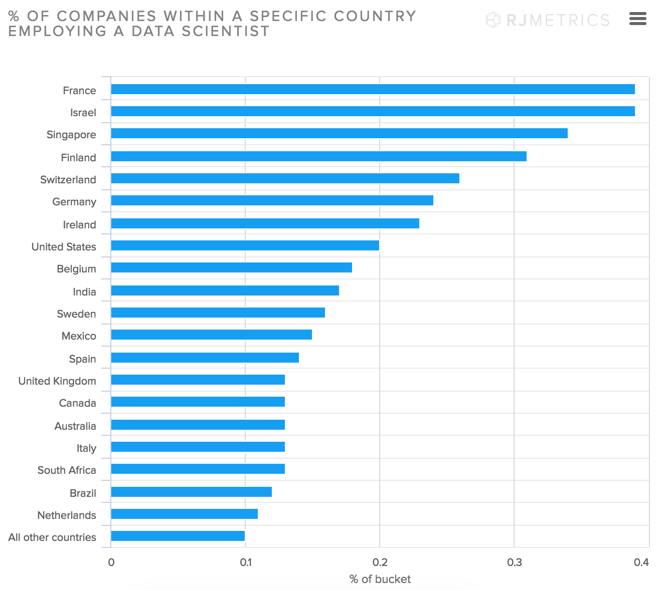 Big data skills by country