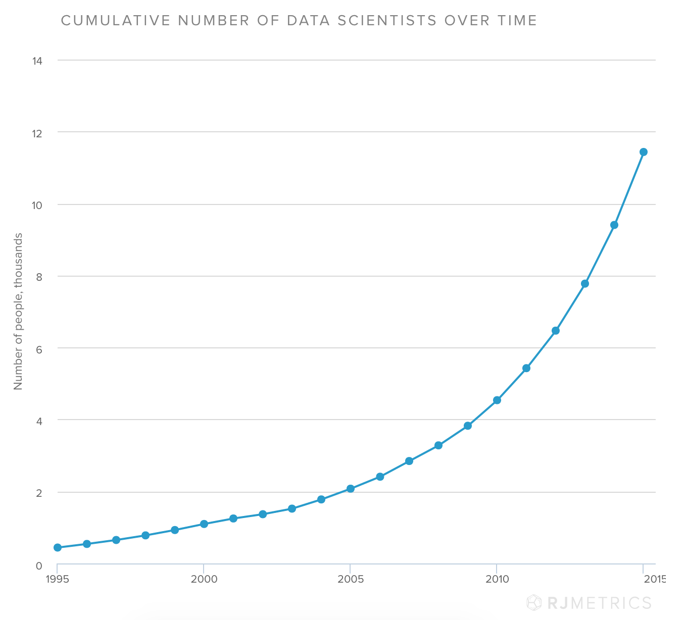 Cumulative number of data scientists over time