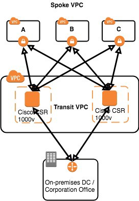 Site to site vpn configuration on cisco stjohnsbh org uk