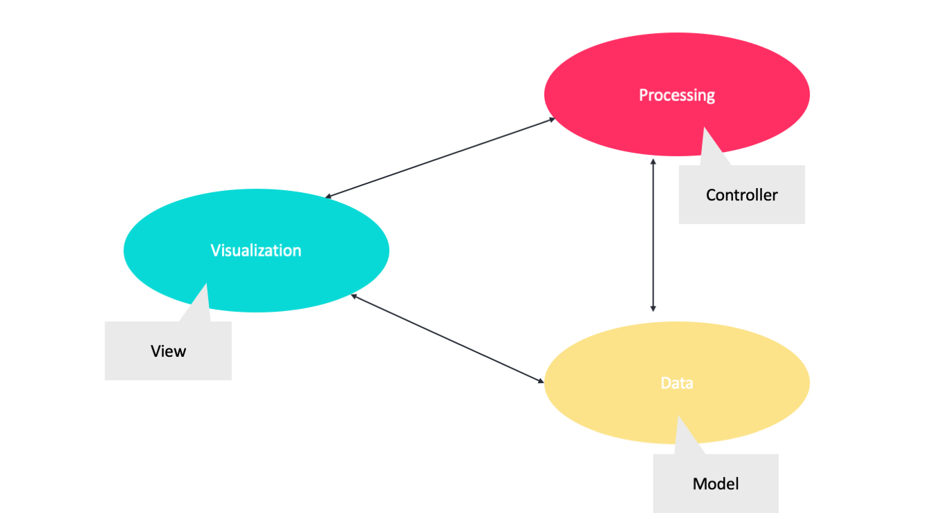 separate the responsibilities of visualizing, processing, and data management