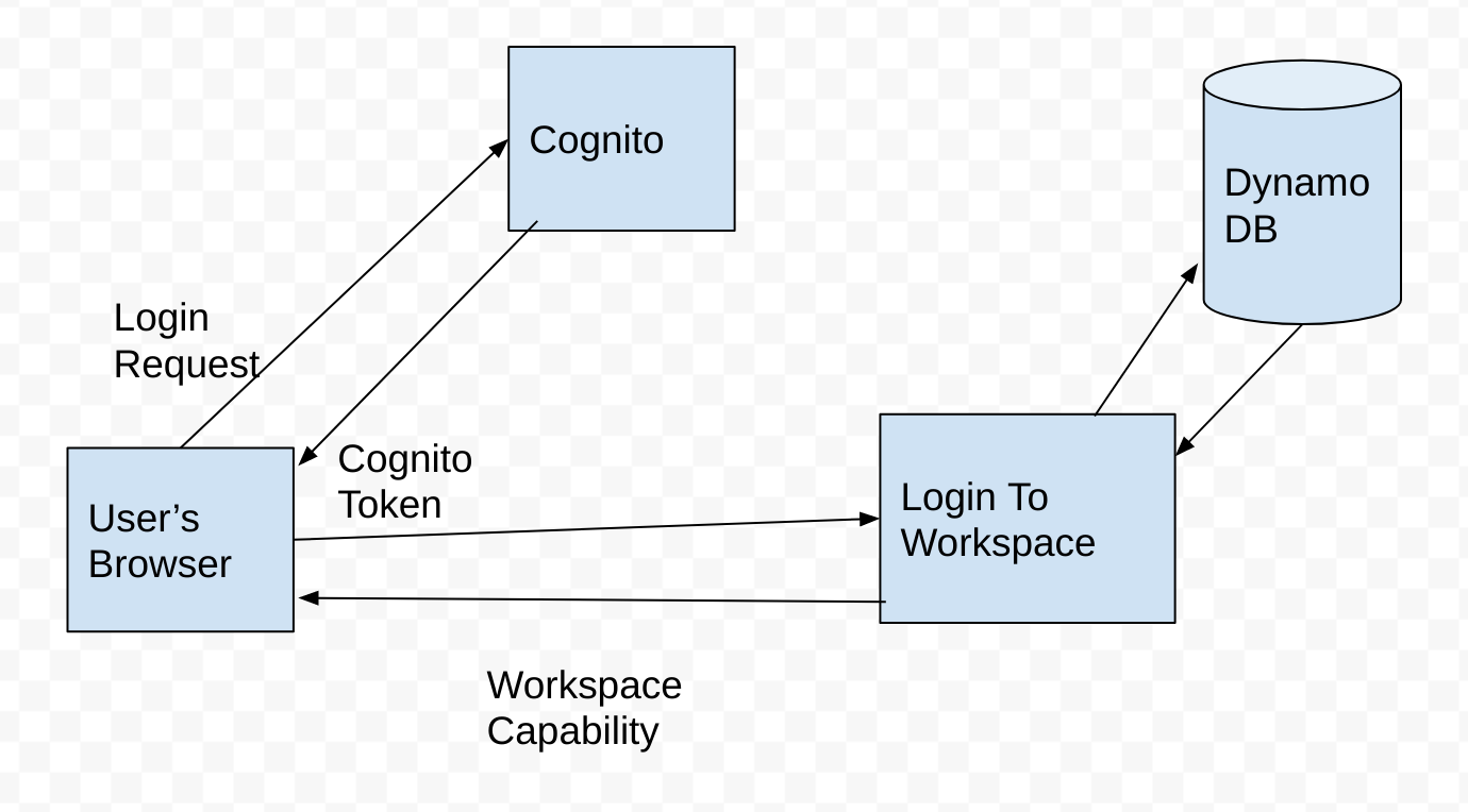 Login to Workspace flow for Uclusion