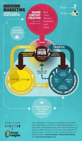 Inbound Marketing - Content, Social and Search Marketing [Infographic]