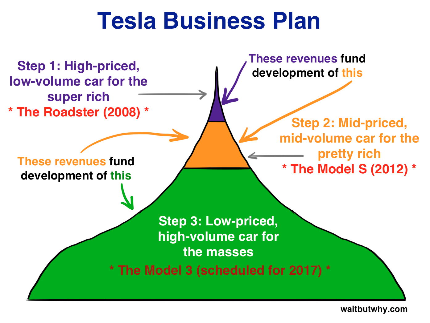 Tesla Master Plan Part 1. Part 2 is well underway now.