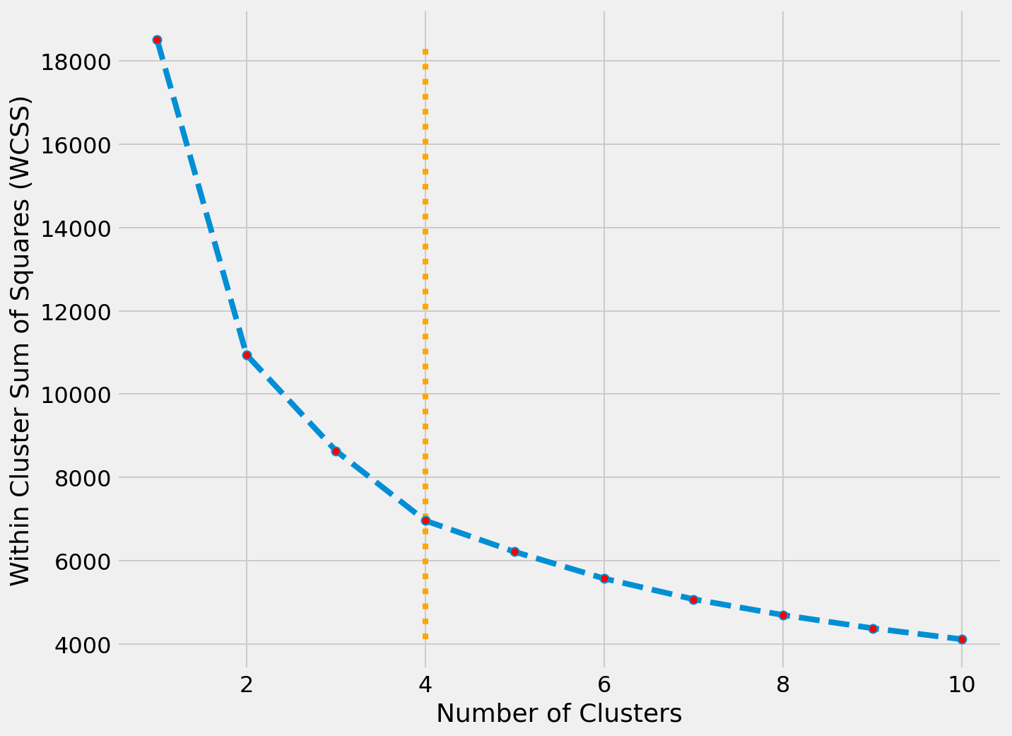 WCSS ~ Clusters Plot