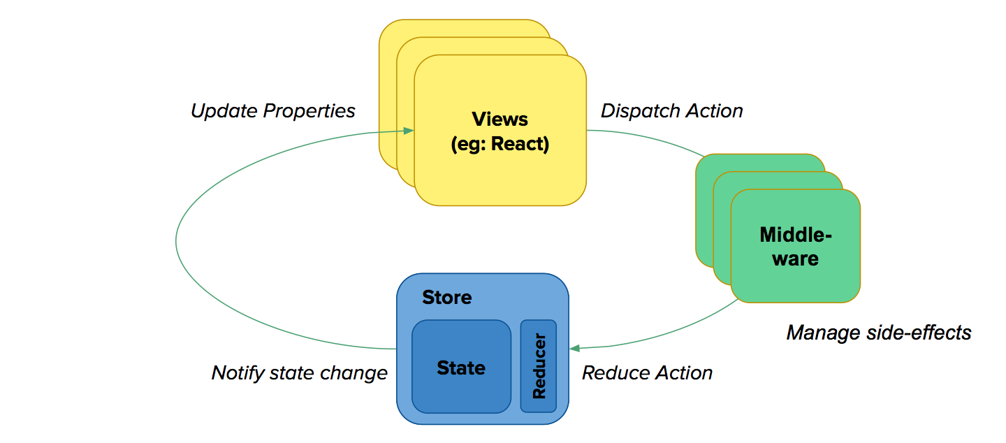 Middleware — a highly flexible layer between action dispatch and reduction
