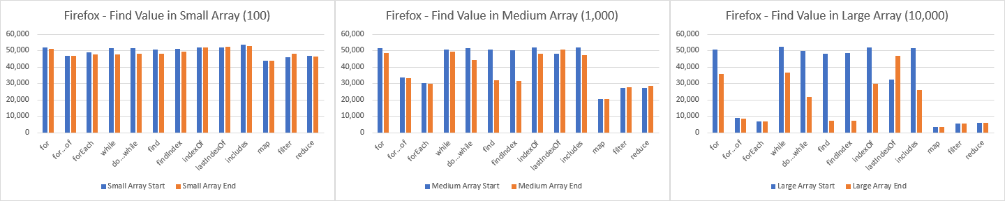 Firefox— total operations per second (op/s) to find value within the array