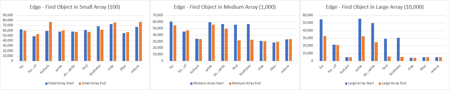 Edge — total operations per second (op/s) to find an object within the array