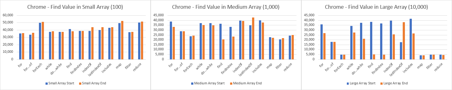 Chrome — total operations per second (op/s) to find value within the array