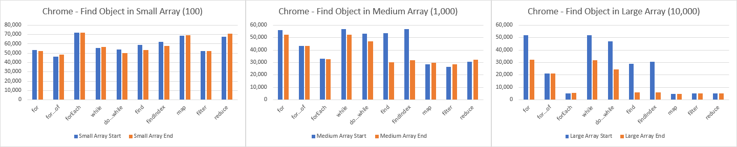 Chrome — total operations per second (op/s) to find an object within the array