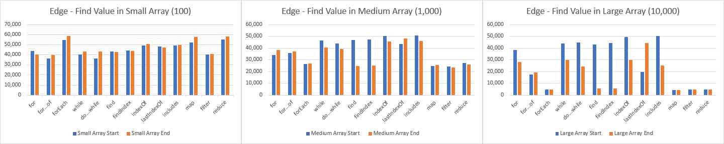 Edge — total operations per second (op/s) to find value within the array