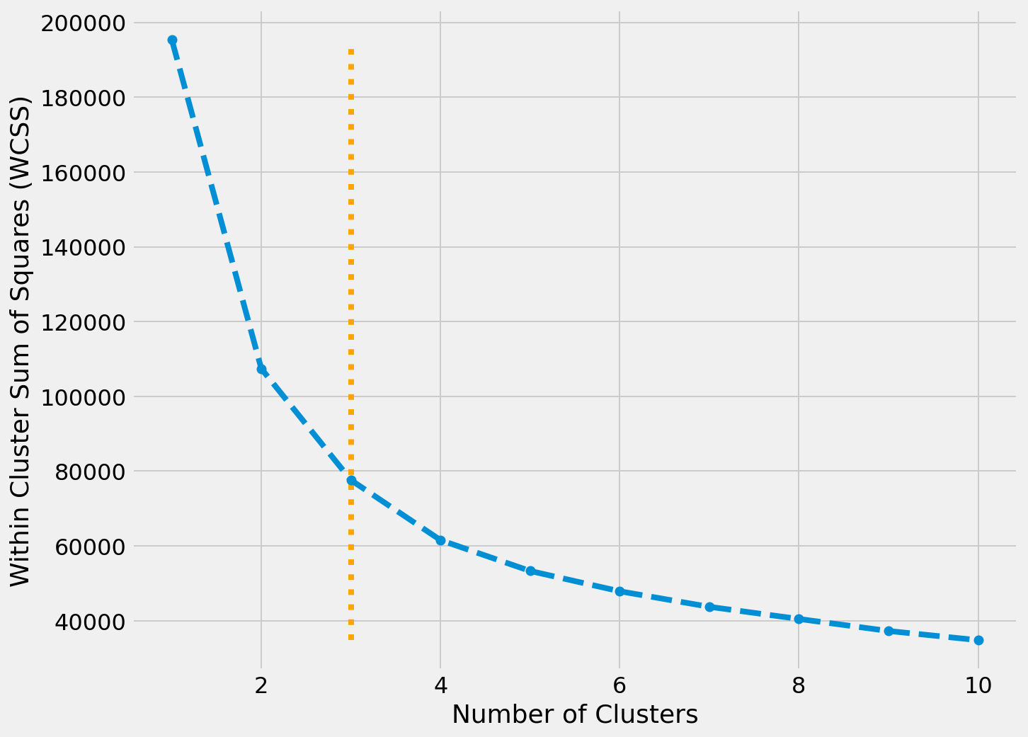 Within Cluster Sum of Squares (WCSS) ~Clusters Plot