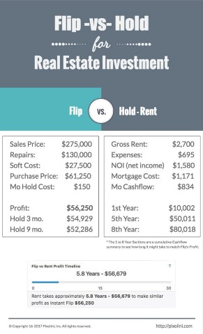 Real Estate: When you invest in real estate, you are buying physical land or property. Some real estate costs you money every month you hold it — think of a vacant parcel of land that you hope to sell to a developer someday but have to come up with cash out-of-pocket for taxes and maintenance.