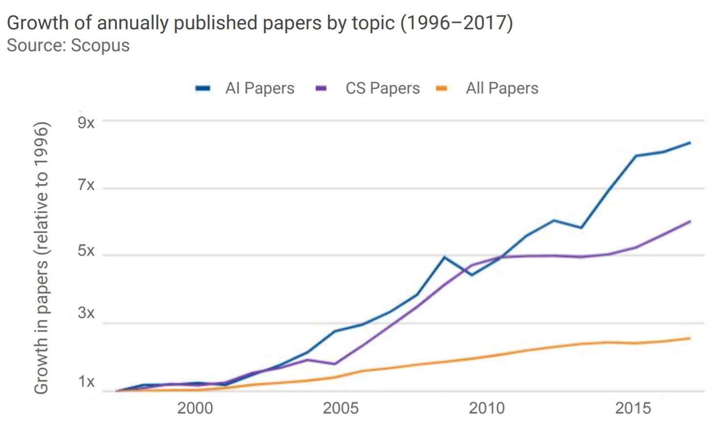 Figure 1: Growth of research in Artificial Intelligence [1]