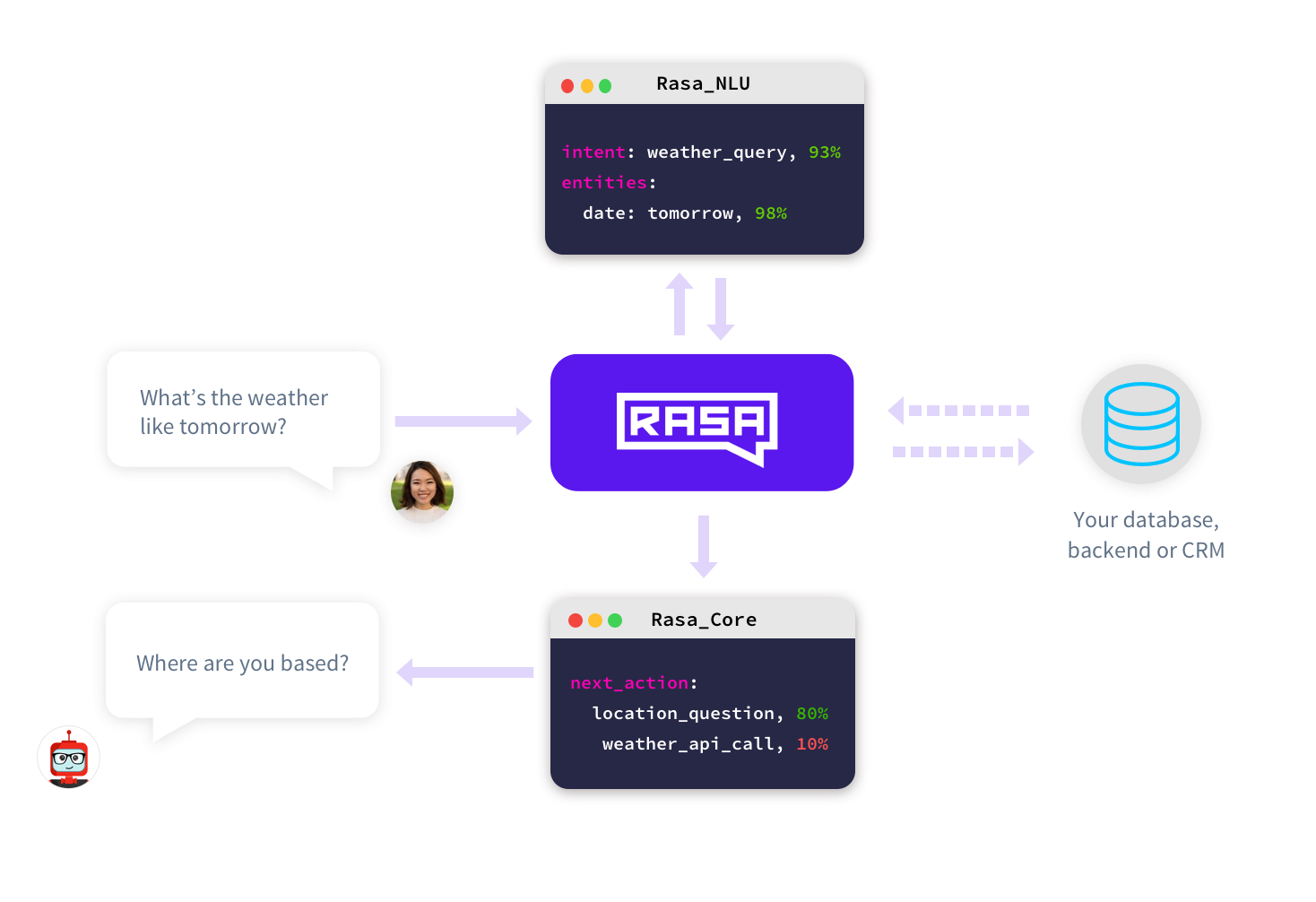 Rasa Core is the only solution on the market that allows for more sophisticated dialogue, trained using interactive and supervised machine learning.