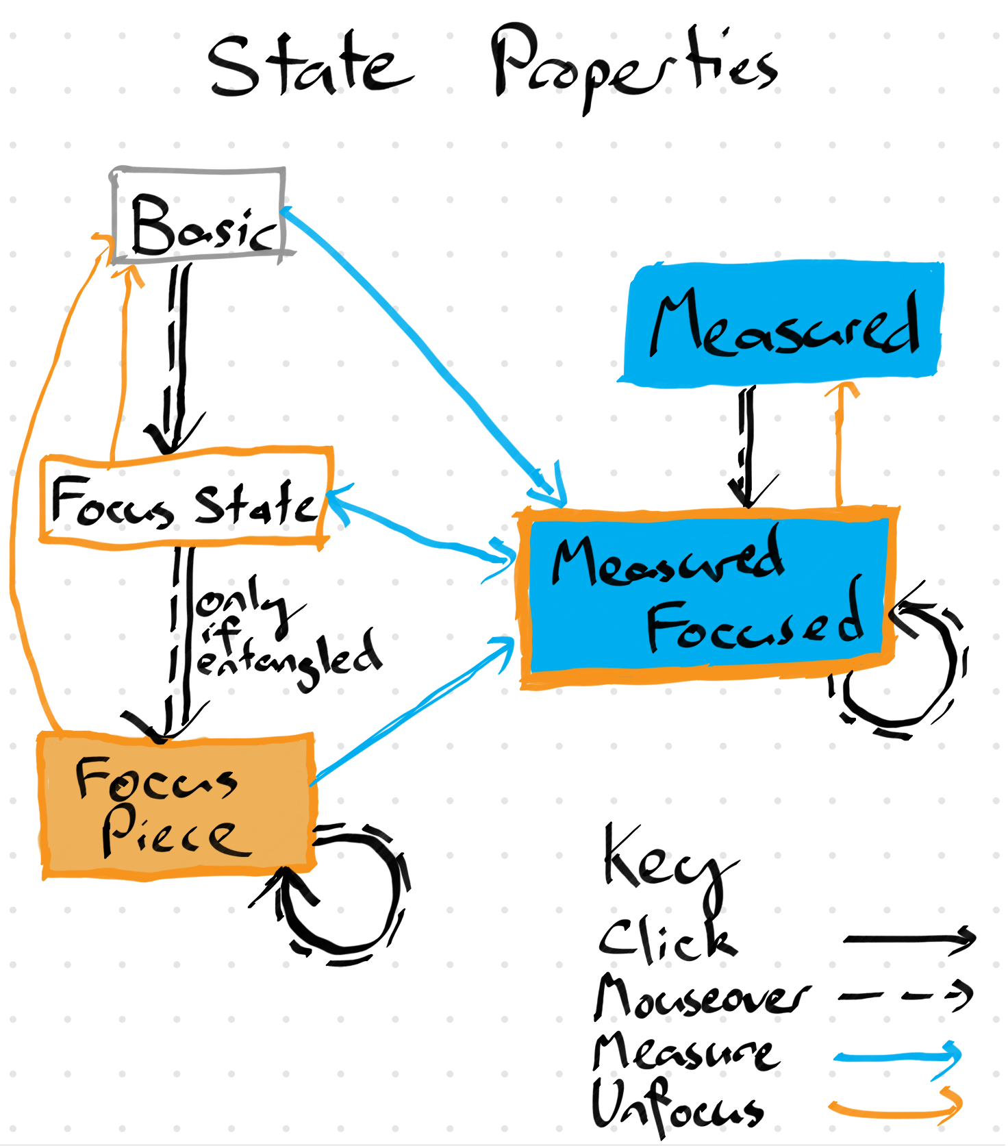 A state representation state diagram. Mouse overs in this approach become 'previews' of a new state (in the case of measurements, it actually changes the measurement on mouseover but will then revert if you don't click on it).