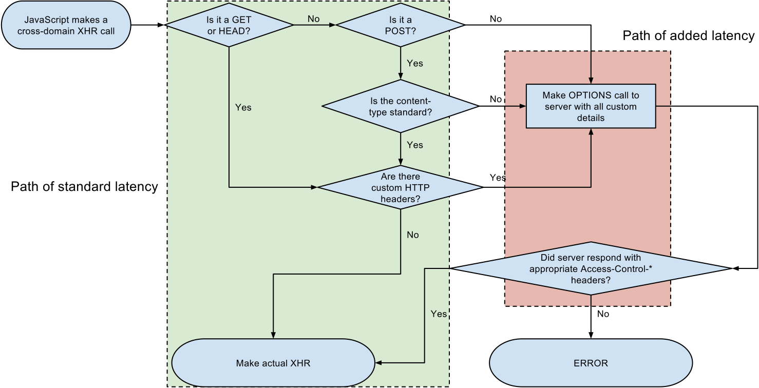 The CORS flow might required additional HTTP requests with the [OPTIONS](https://developer.mozilla.org/en-US/docs/Web/HTTP/Methods/OPTIONS) method ([source](https://en.wikipedia.org/wiki/Cross-origin_resource_sharing#/media/File:Flowchart_showing_Simple_and_Preflight_XHR.svg))