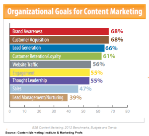 A graphic showing organizational goals for content marketing