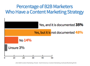 Percentage of B2B Marketers who have a content marketing strategy shows that the majority has one but is not documented.