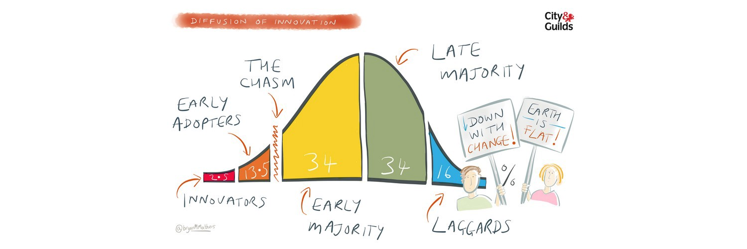 Diffusion of Innovation, [Source](https://www.interaction-design.org/literature/article/the-diffusion-of-innovation-strategies-for-adoption-of-products)