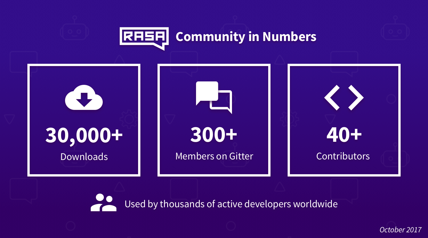 The Rasa Community in Numbers (October 2017)