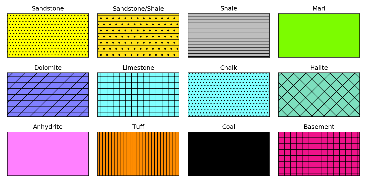 Graphical representation using matplotlib of our colors and hatches. Image created by author.