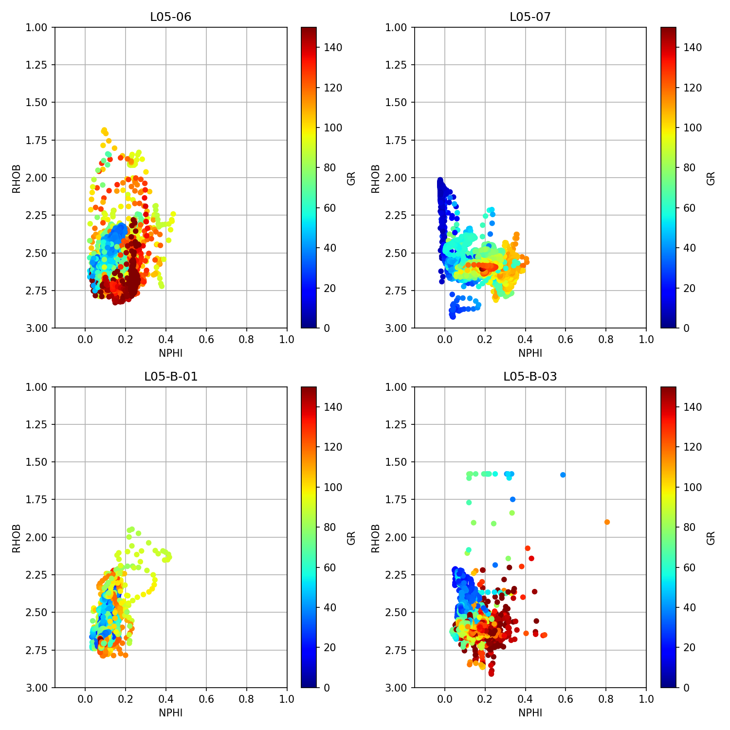 Crossplots of density vs neutron porosity from multiple wells using the Python library matplotlib. Image created by the author.