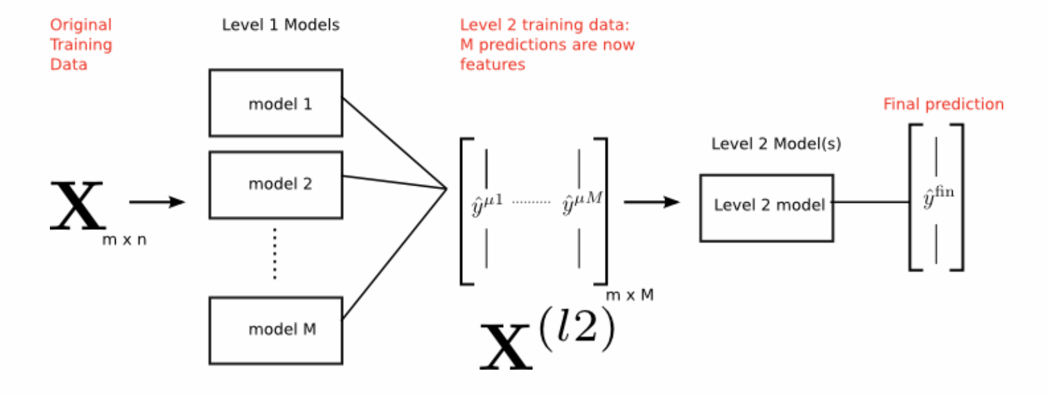 A diagram from an excellent KD nuggests tutorial on stacking. Written by Burak Himmetoglu of UC Santa Barbara. [Link](https://www.kdnuggets.com/2017/02/stacking-models-imropved-predictions.html)