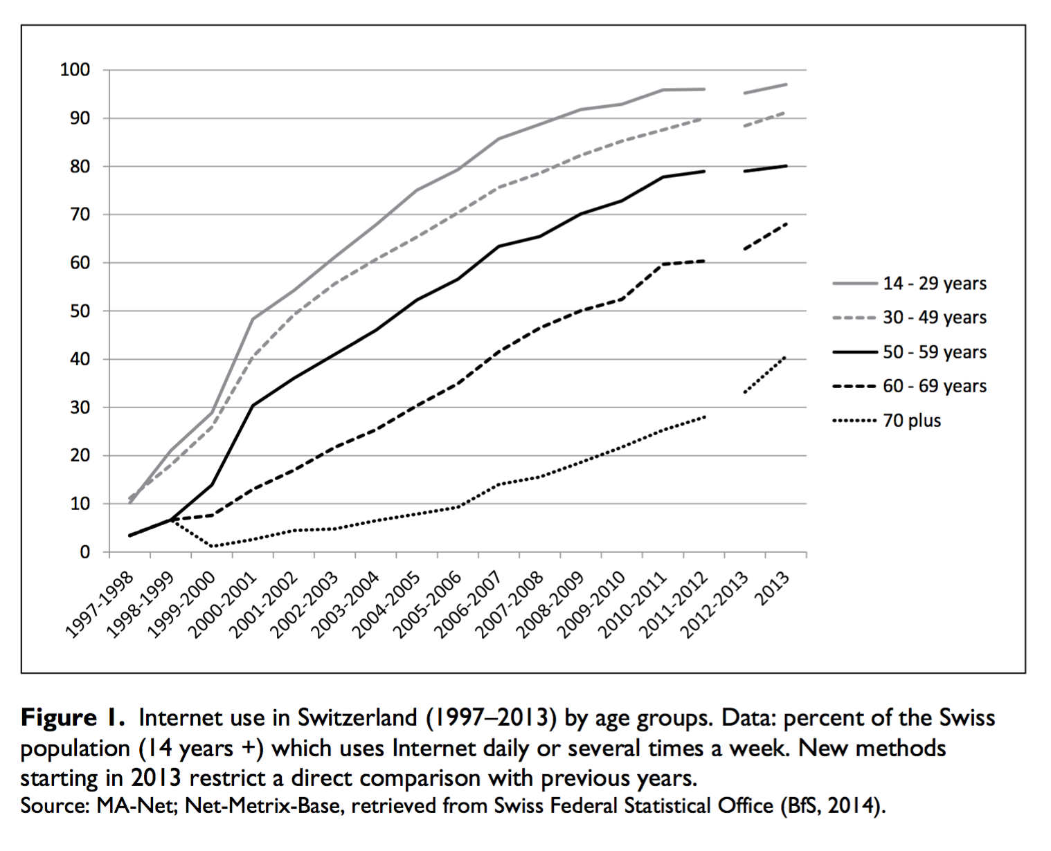 Internet use stats showing a huge drop-off for over 70s[^1]