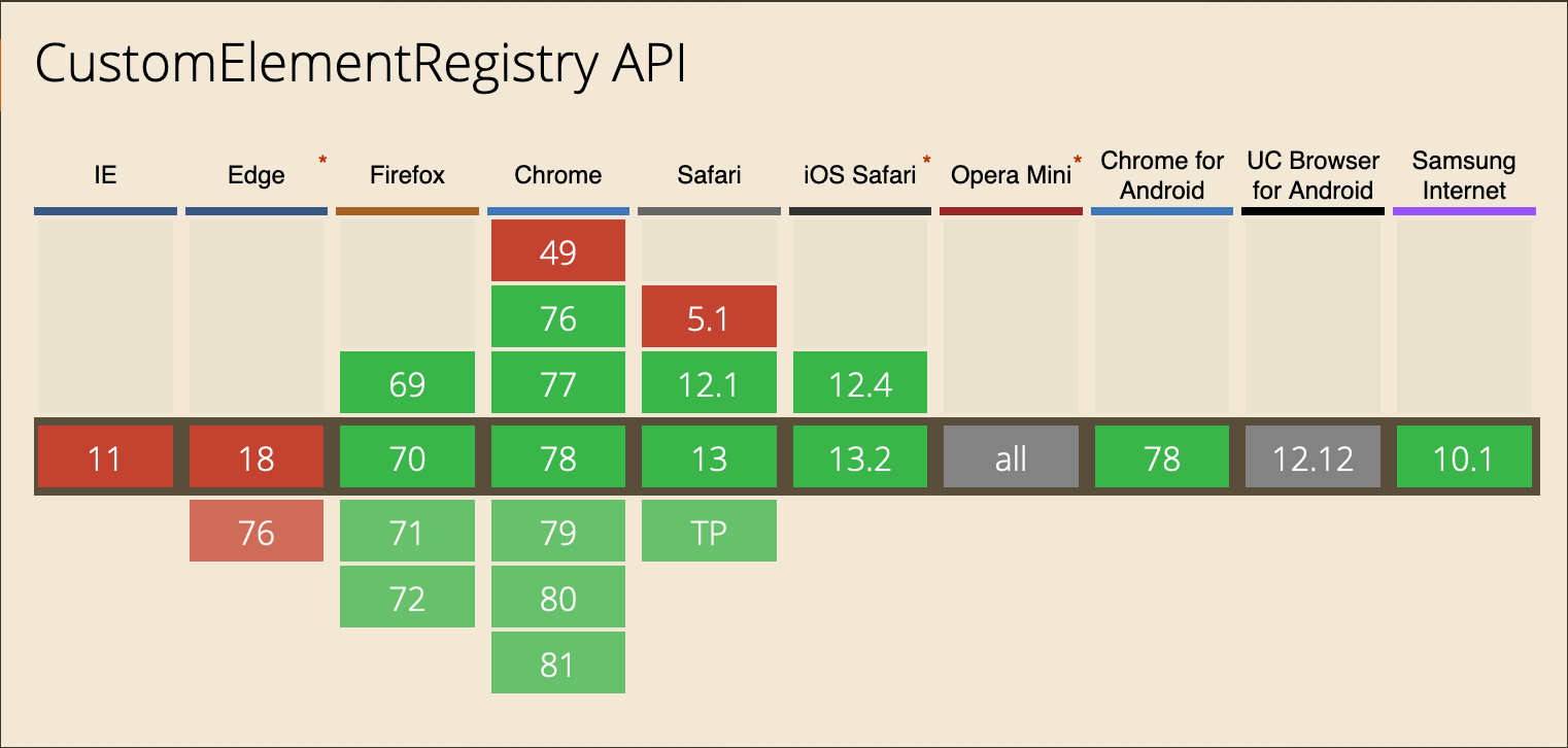 [As of 12.11.2019 — Source: https://caniuse.com/#feat=mdn-api_customelementregistry](https://caniuse.com/#feat=mdn-api_customelementregistry)