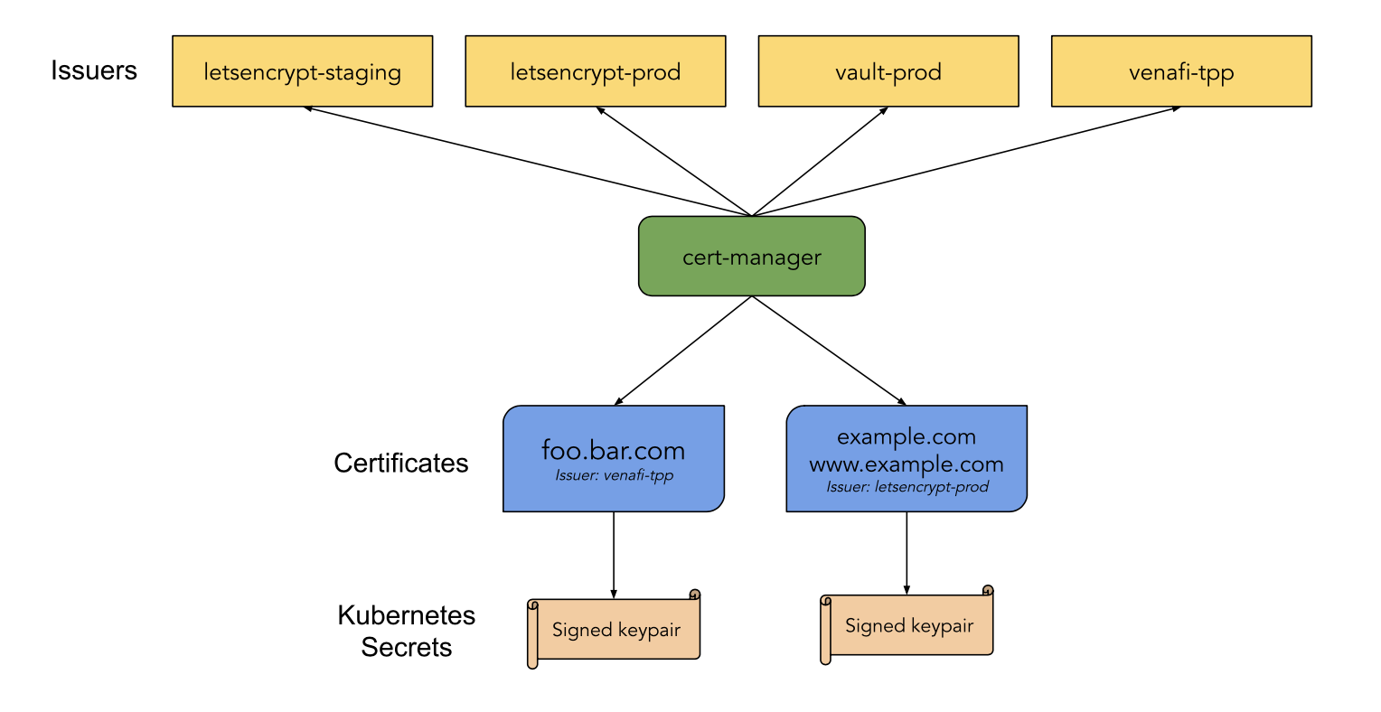From the [cert-manager docs](https://cert-manager.io/docs/) — how lets encrypt (or other providers) can be used to automatically generate certificates